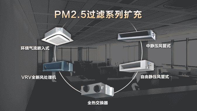 新风PM2.5解决方案